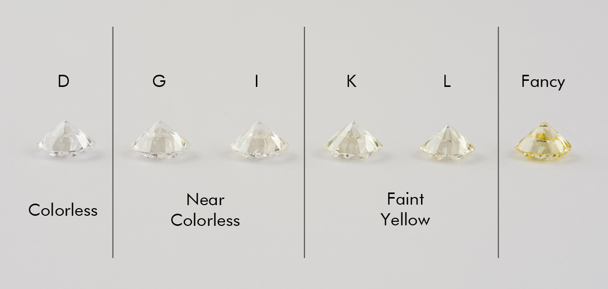 Diamond Color Chart Learn the Color Grade Scale